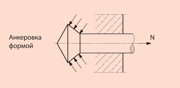 Анкера для крепления конструктивных элементов - Фото 6