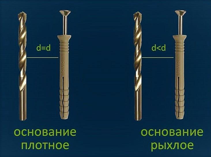 Как выбрать сверло под дюбель?